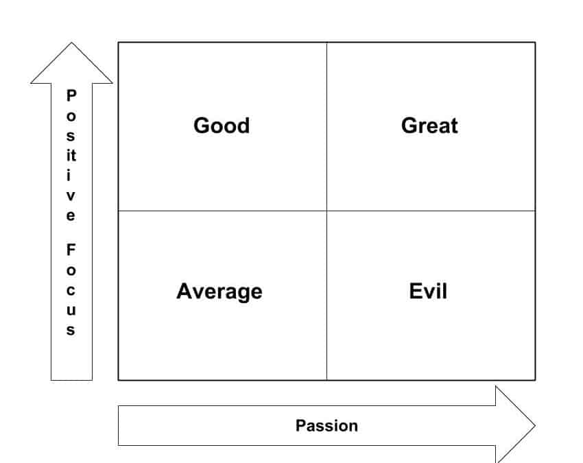 Average, Good, Great & Evil